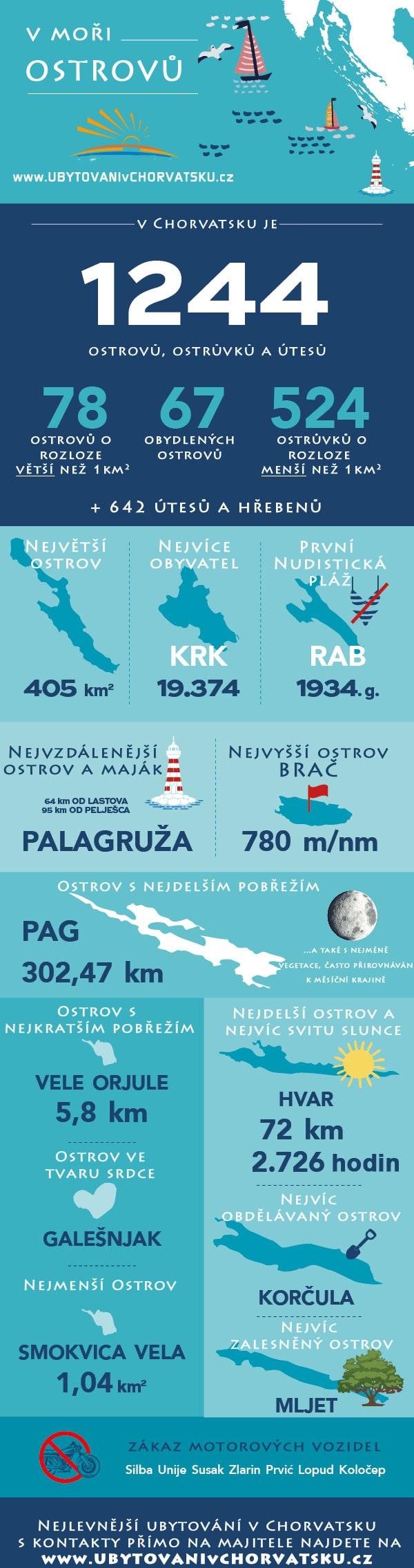 Ostrovy Chorvatsko